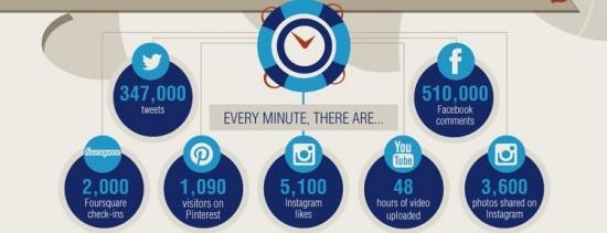 data chart social